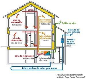 casa-passivhaus-principios