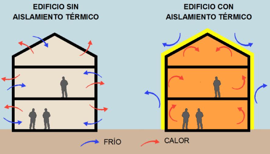 La rehabilitaci n arquitect nica m s eficiente se llama - Aislamiento termico para casas ...
