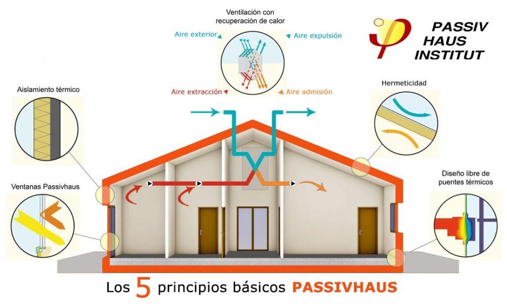 Passivhaus como normativa constructiva